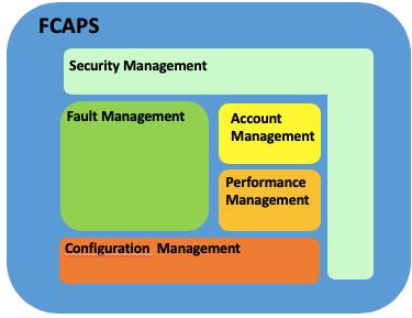 Modelo ISO FCAPS