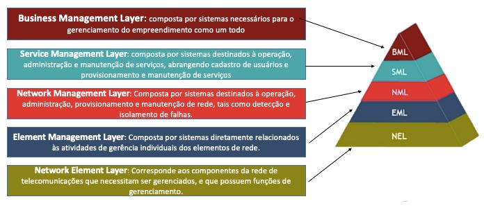 Estrutura do Modelo TMN