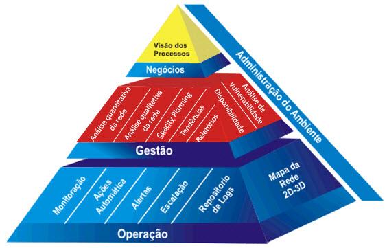 Framework para gerência e monitoramento de ambientes complexos de TI