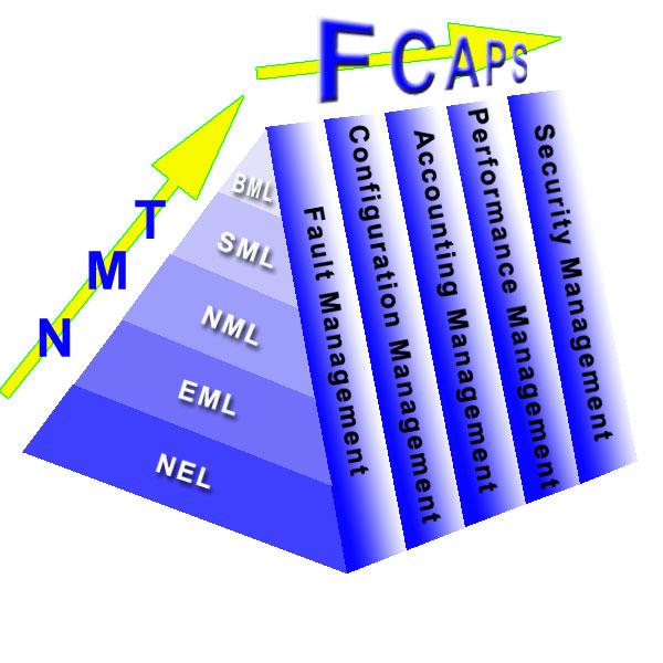 FCAPS e TMN atuando juntos