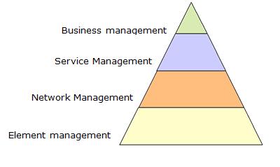 Modelo de gerência e monitoramento TMN